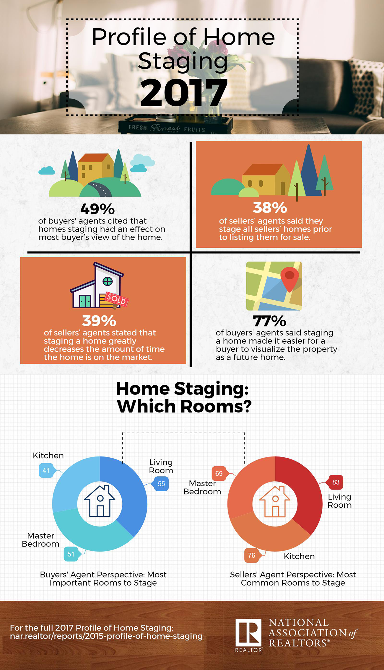 2017-profile-of-home-staging-infographic-07-06-2017-1300w-2269h